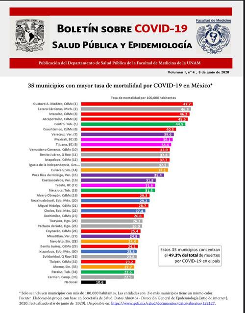 Veracruz en Top 10 de muertes por COVID en un ranking donde también aparecen Coatza, Mina y Poza